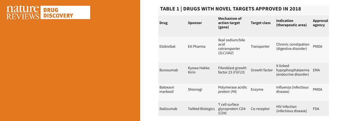 """Novel drug targets in 2018"" Authors: Oleg Ursu, Meir Glick & Tudor Oprea."